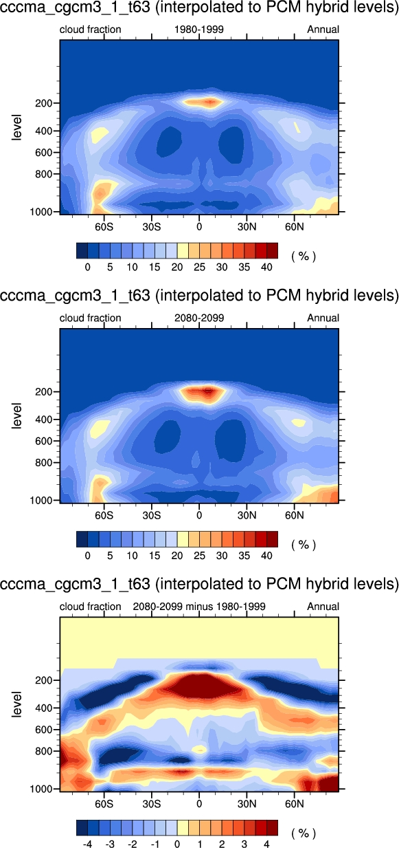 What Does Hyb Mean >> Ipcc Model Plots
