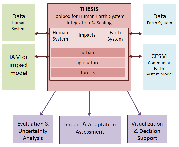 Diagram showing an overview of the THESIS tools